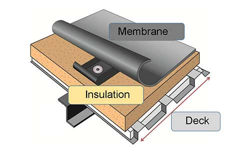 Insulation Types. Roof Parts